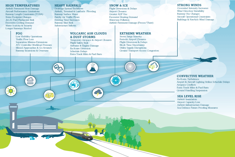 Weather conditions affecting airports infographic example